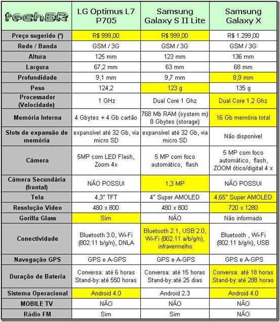 LG_Optimus_L7_x_Samsung_Galaxy_S2_Lite_x_Samsung_Galaxy_X _comparativo_Smartphones